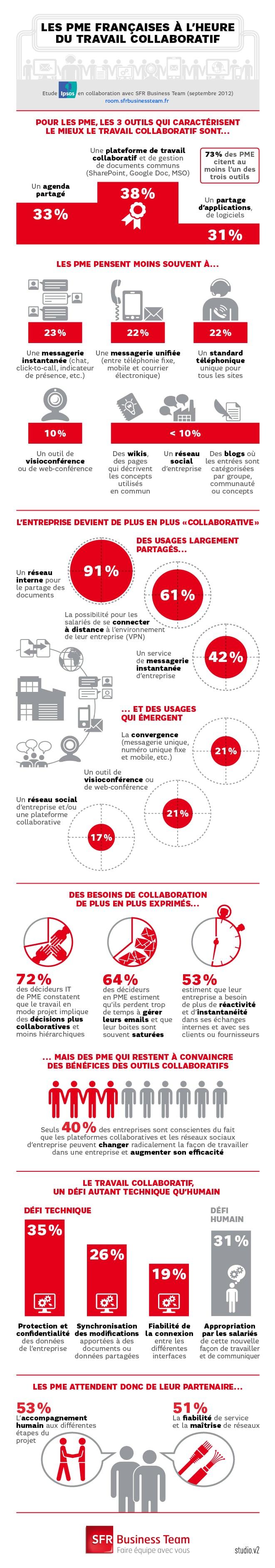 Etude d'Ipsos sur les PME et le travail collaboratif