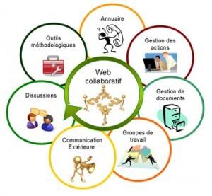 elements-intranet-collaboratif