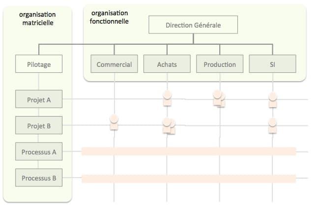Shéma de l'organisation des processus