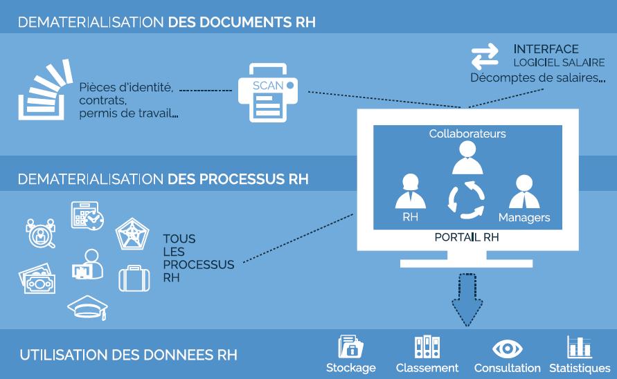 dematerialisation-RH-benefices